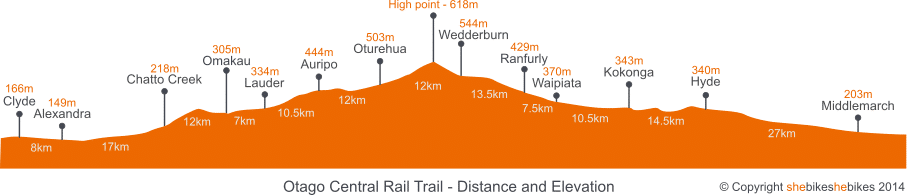 Otago Central Rail Trail profile