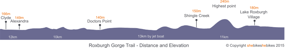Roxburgh Gorge Trail Provide