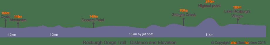 Roxburgh Gorge Trail Provide